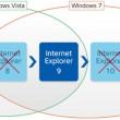マイクロソフトのWindowsとIEのサポート関係