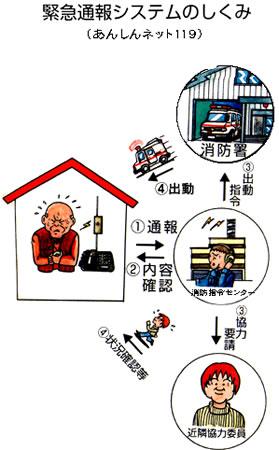 一般的な老人向け緊急通報システム