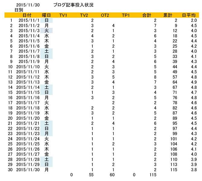 2015年11月記事投入数