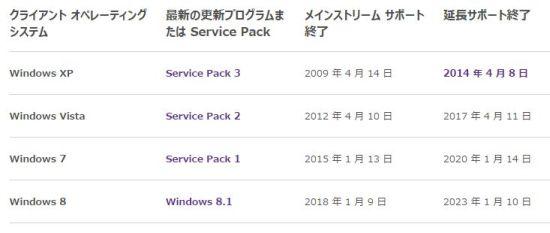 Windowsサポートスケジュール