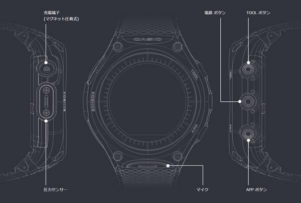 カシオ「WSD-F10」のインターフェースの図