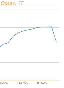 GoogleAnalyticsのグラフ