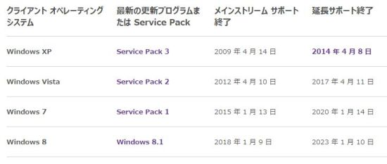 各Windowsバージョンのサポート終了時期