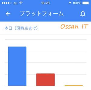 Adsenseアプリのデバイス別画面デフォルトは棒グラフ