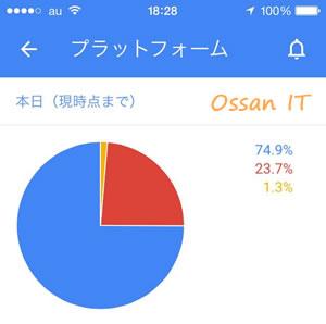 Adsenseアプリのデバイス別画面グラフをタップすると円グラフ!
