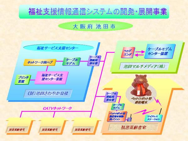 池田市の介護ロボットネットワーク