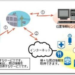 IoTになる前の時代の通信と計測制御の世界のお話し その1:位置情報サービス