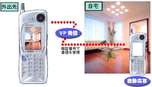DDIポケットの動画端末である京セラビジュアルフォン