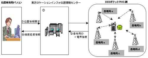 東芝ロケーションインフォが提供していた位置情報の仕組み