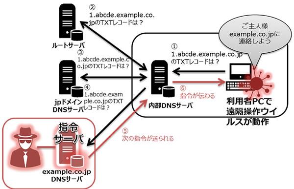 DNSを利用した遠隔操作ウィルスの動き