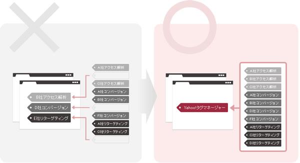 Yahoo!タグマネージャーの動作概念図