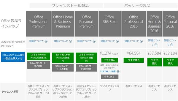 マイクロソフトのOffice構成と価格
